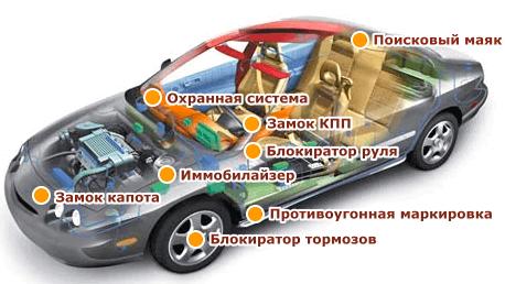 Система защиты авто от угона